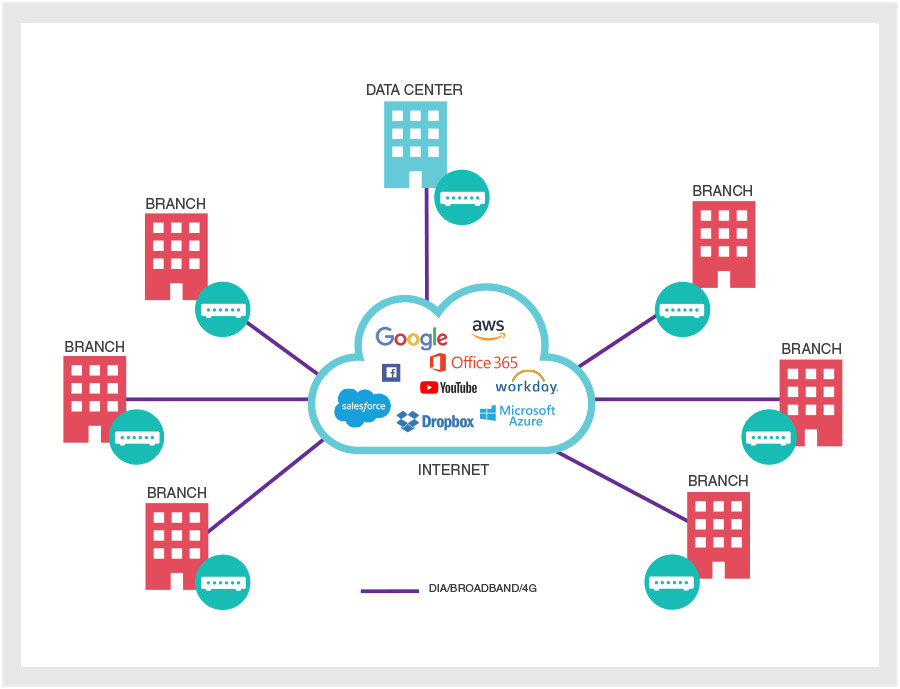 TouchTone SD-WAN Architecture